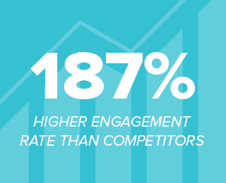 Chicago Marathon stat: 187% higher engagement rate than competitors